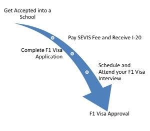 F1 Visa Mba by F1 Visa Application Cycle International Student