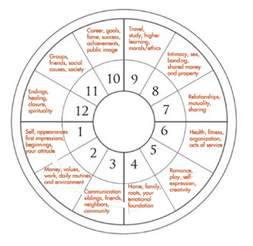 In House Meaning the 12 houses of the zodiac learn astrology astrostyle