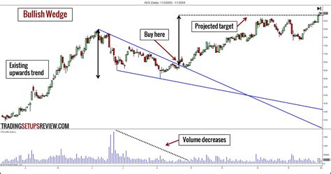 trading pattern wedge 10 chart patterns for price action trading trading