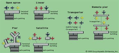pier a terminal pier terminal airports britannica