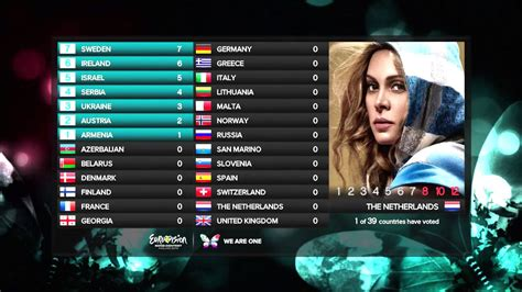 contest 2013 voting 2013 eurovision song contest voting simulation preview