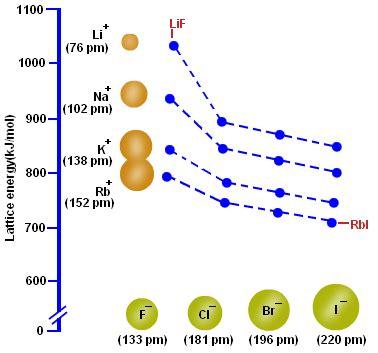 hydration energy equation lattice energy lattice energy trend lattice energy