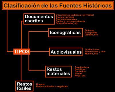 imagenes de fuentes historicas secundarias fuentes de la historia