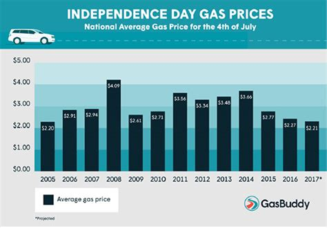 average gas price u s to see lowest average independence day gas prices