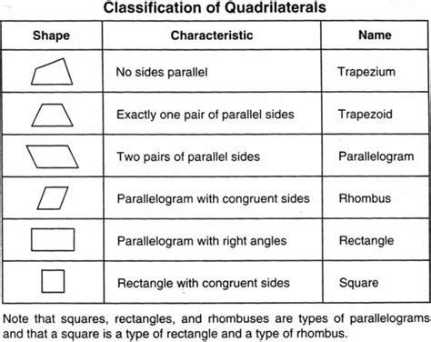 geometric patterns worksheets 5th grade geometric mrsvanorden 5th grade geometry
