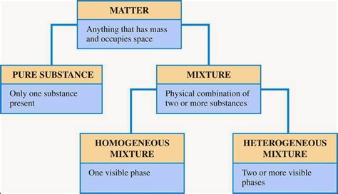 matter mixtures 6th grade science 5th six weeks wk 1 2 matter