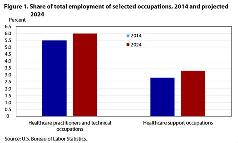 occupational employment projections   monthly labor review  bureau  labor statistics