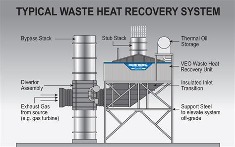 Chimney Heat Recovery System - victory energyeconomizer maximize heat recovery victory