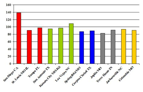 us cost of living index map missouri economic data bureau of economic research