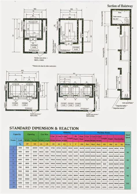 Lift Penumpang Gedung cv pribumi jaya abadi cara pemasangan lift passenger
