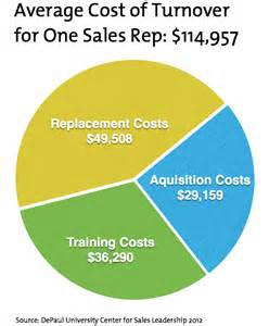 Average Cost Of A Sales Tech S Forgotten Byproduct Employee Happiness