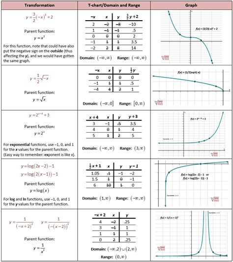 printable transformations quiz worksheet transformations practice worksheet hunterhq