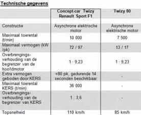 Renault Twizy Dimensions Renault Twizy Specs Yoledin Pw