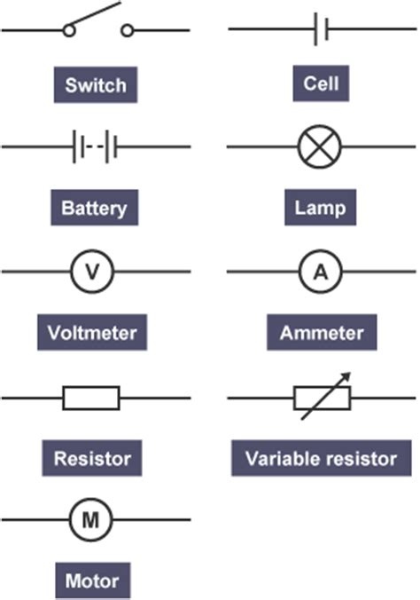 what is a resistor ks2 bitesize ks3 physics electric current and potential difference revision 2