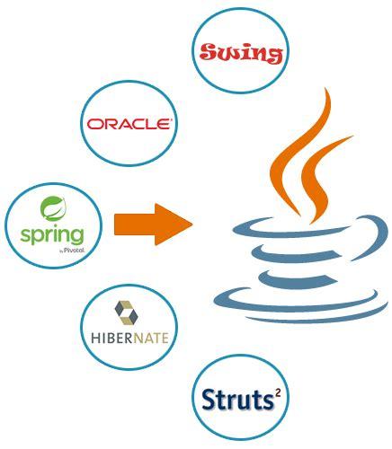 java themes co java development company in india java web software