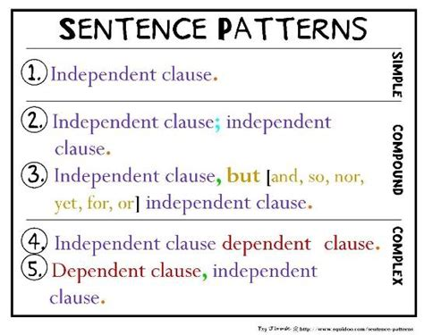 pattern of a simple sentence ms mcgurn s classroom sentence patterns