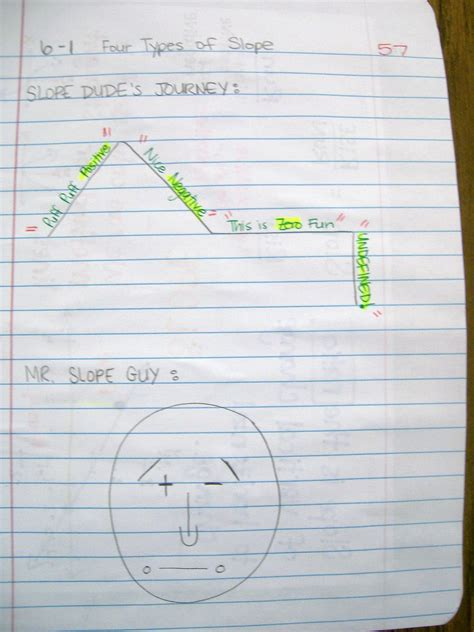 slope of 1 math love algebra 1 interactive notebook entries over