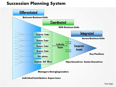 0514 Succession Planning Process Powerpoint Presentation Presentation Powerpoint Diagrams Succession Planning Powerpoint