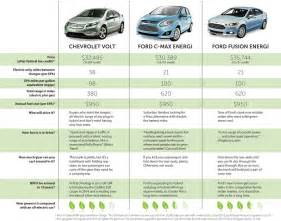 Electric Car Ratings Rise Of The In Hybrids Club