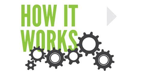 how it works how it works how it works aspire marketing