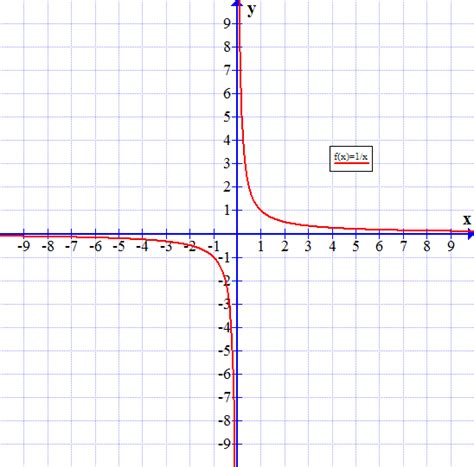 S Day Function Day 1 Rational Functions Mr K S Math For Algebra 2