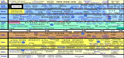 A World History world history