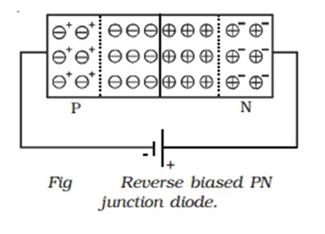 pn junction explained pn junction diode forward and bias characteristics study material lecturing notes