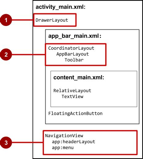 xml layout hidden 4 3 using the app bar and tabs for navigation 183 android