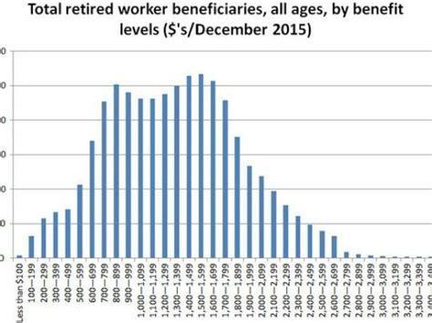 social security table for retirement what s the maximum social security benefit in 2017