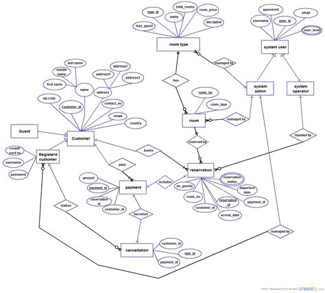 all uml diagrams for library management system pdf diagram hotel management system use diagram