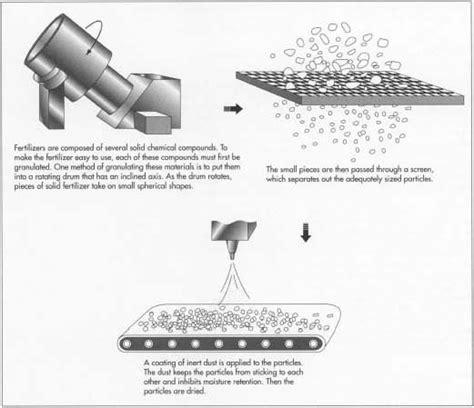 Pupuk Kalsium Oksida membuat pupuk usahamart