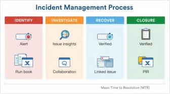 Itil Incident Management And Resolution 4 ways to use knowledge management for itil processes