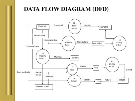 all uml diagrams for library management system pdf library management system