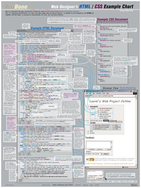 css layout design pdf visibone html css charts