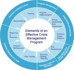 Business continuity planning crisis management plan
