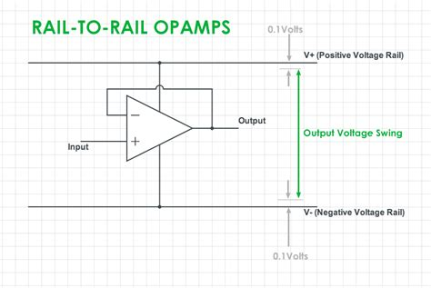 output voltage swing of op difference between single supply and rail to rail