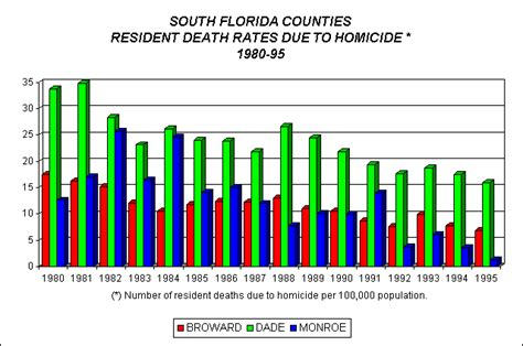 Florida Vital Records Our Region Demographics Vital Statistics Rates Due To Homicide