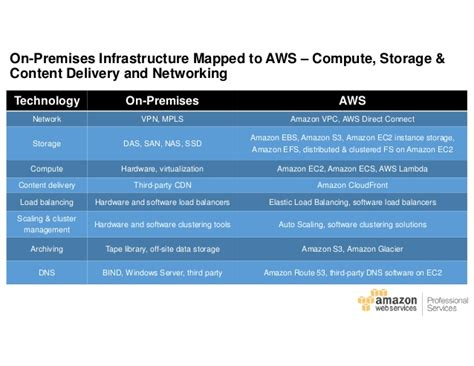 practical aws networking build and manage complex networks using services such as vpc elastic load balancing direct connect and route 53 books application migrations at scale