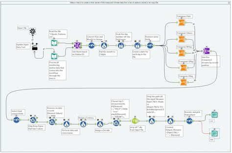 visualize workflow how to build an alteryx workflow to visualize data in