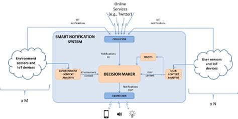 design event notification system presentation a context and user aware smart notification