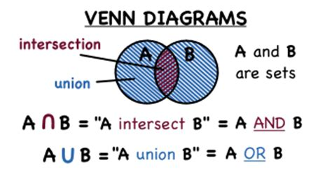 venn diagram union and intersection unions and intersections estacada middle school