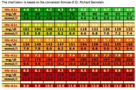 A1c Conversion Table by Hemoglobin A1c Conversion Chart A1cchart Jpg Ayucar