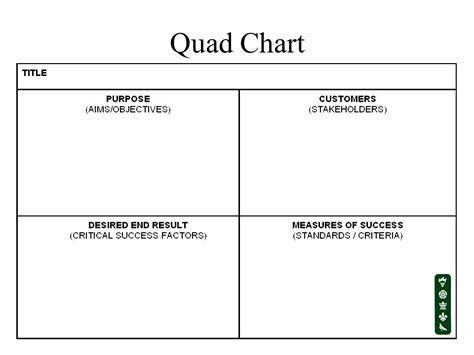 quad chart introduction to project management session 1 ppt video