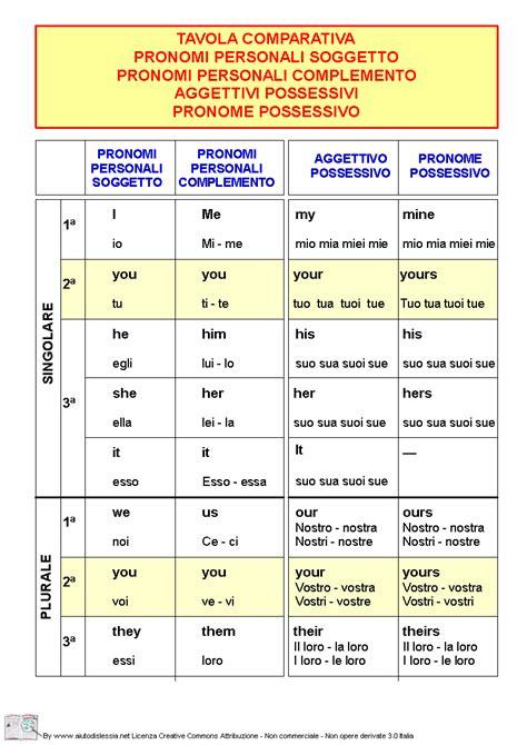 tavola verbi francese tavola comparativa pronomi e aggettivi inglese e