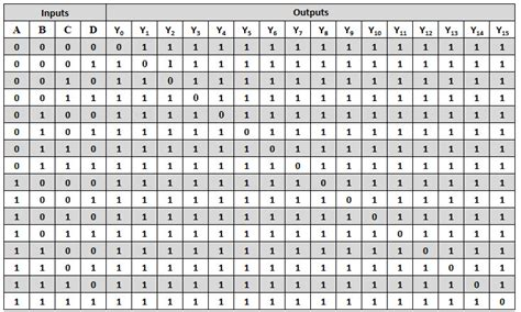 Nand Truth Table Types Of Binary Decoders Applications