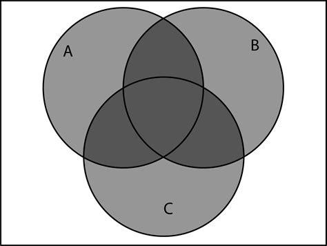 a b venn diagram a union b union c venn diagram 28 images unit 1
