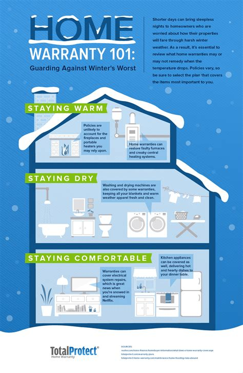 winter home maintenance totalprotect home warranty liferay