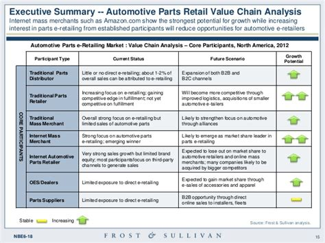 Sullivans Gift Card Costco - opportunity analysis of e retailing for automotive parts and service