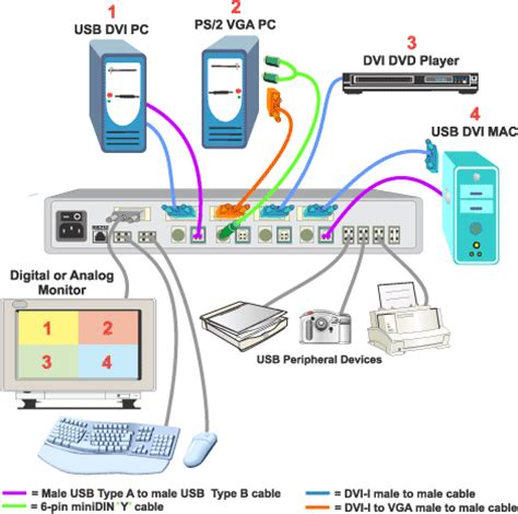 quad screen multiviewer splitter dvi vga display video sources