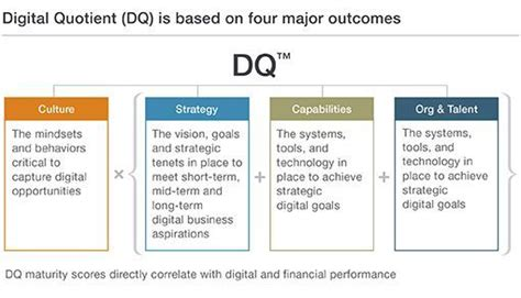 quotient design definition mckinsey digital quotient digital mckinsey dq mckinsey
